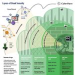 Cloud Security Layers Infographic