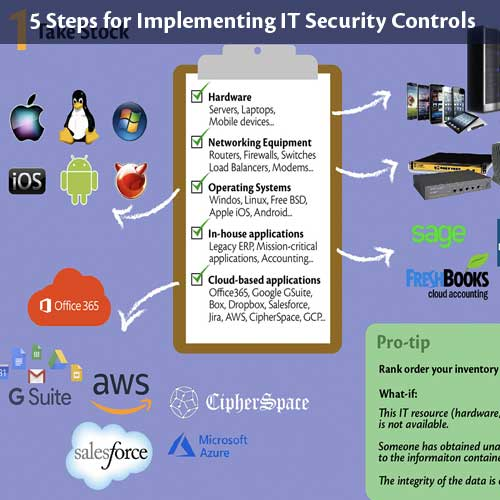 IT Security Controls Infographic thumbnail