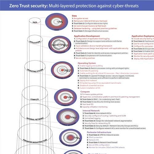 Zero Trust Security Infographic